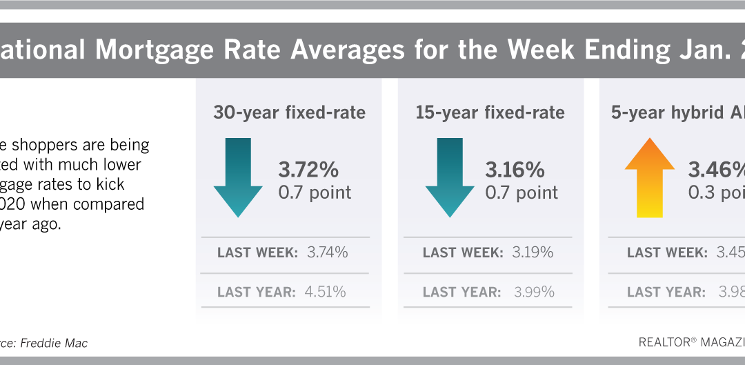 2020 Rings in With a Mortgage Rate Drop