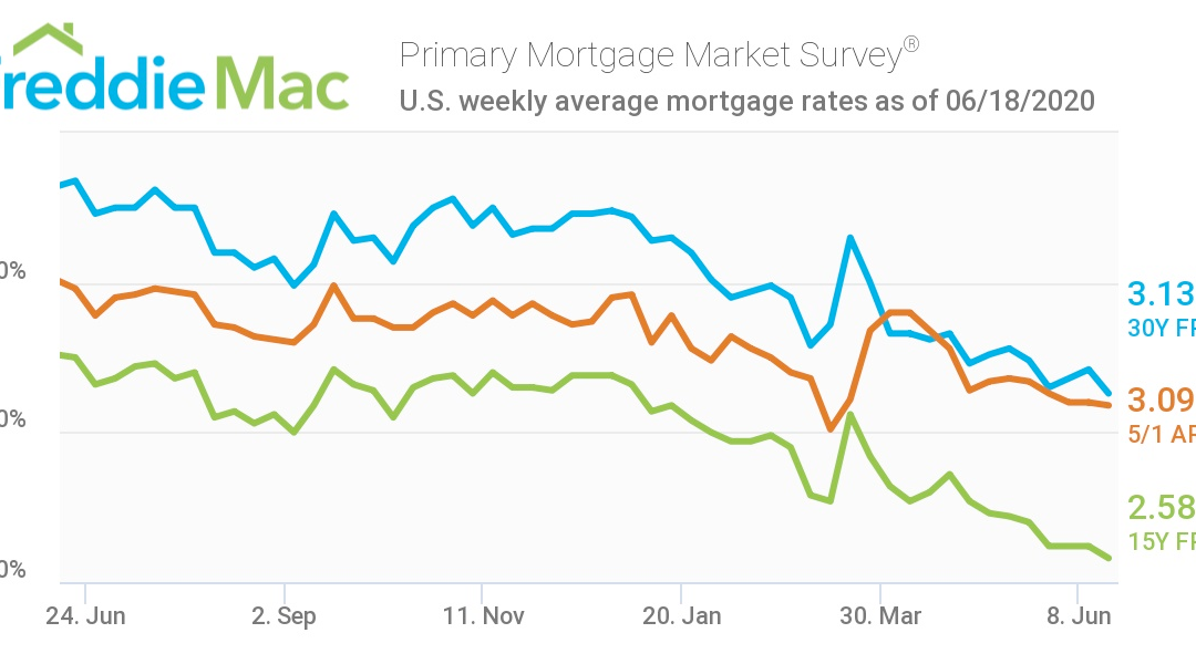 Mortgage Rates at All Time Lows, New Housing Starts on the Rise